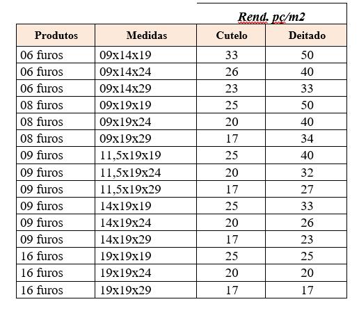 1519218581881426 - Saiba calcular a quantidade de tijolo 6 furos por m²